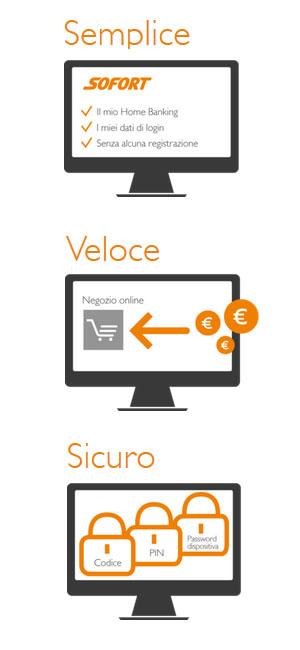 Bonifico diretto online: Pratico, veloce e sicuro.
